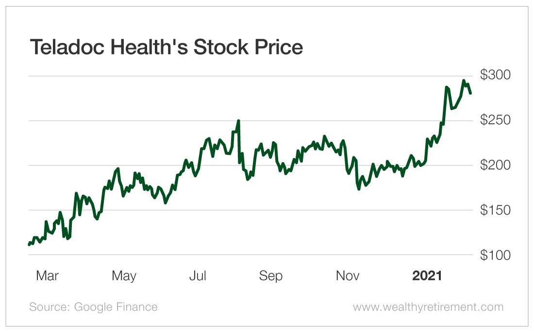 Teladoc Health's Stock Price