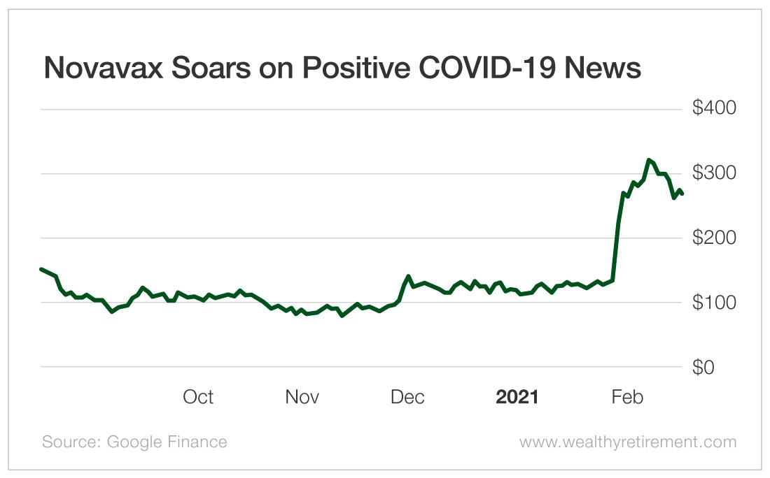 Novavax Soars on Positive COVID-19 News