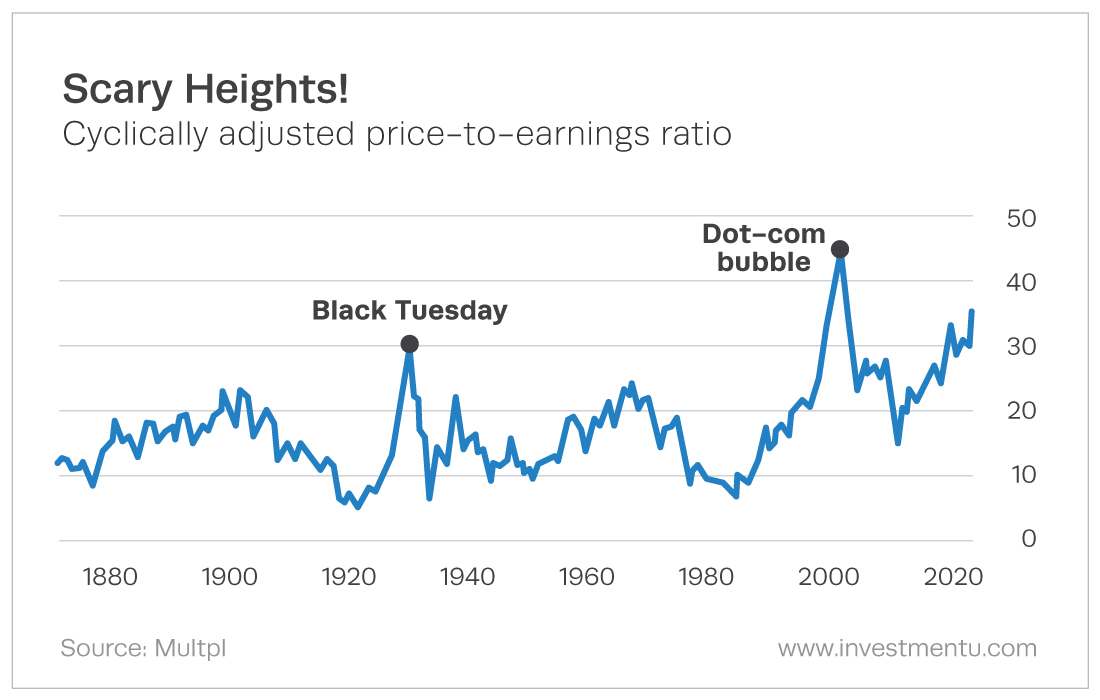 can this bull market continue? - cyclically adjusted price-to-earnings ratio