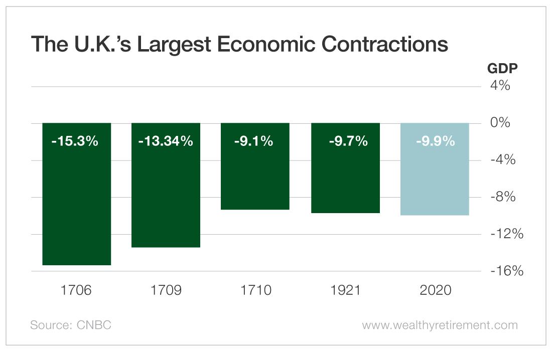 The U.K.'s Largest Economic Contractions