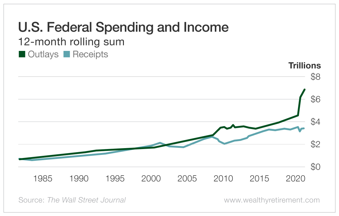 U.S. Federal Spending and Income