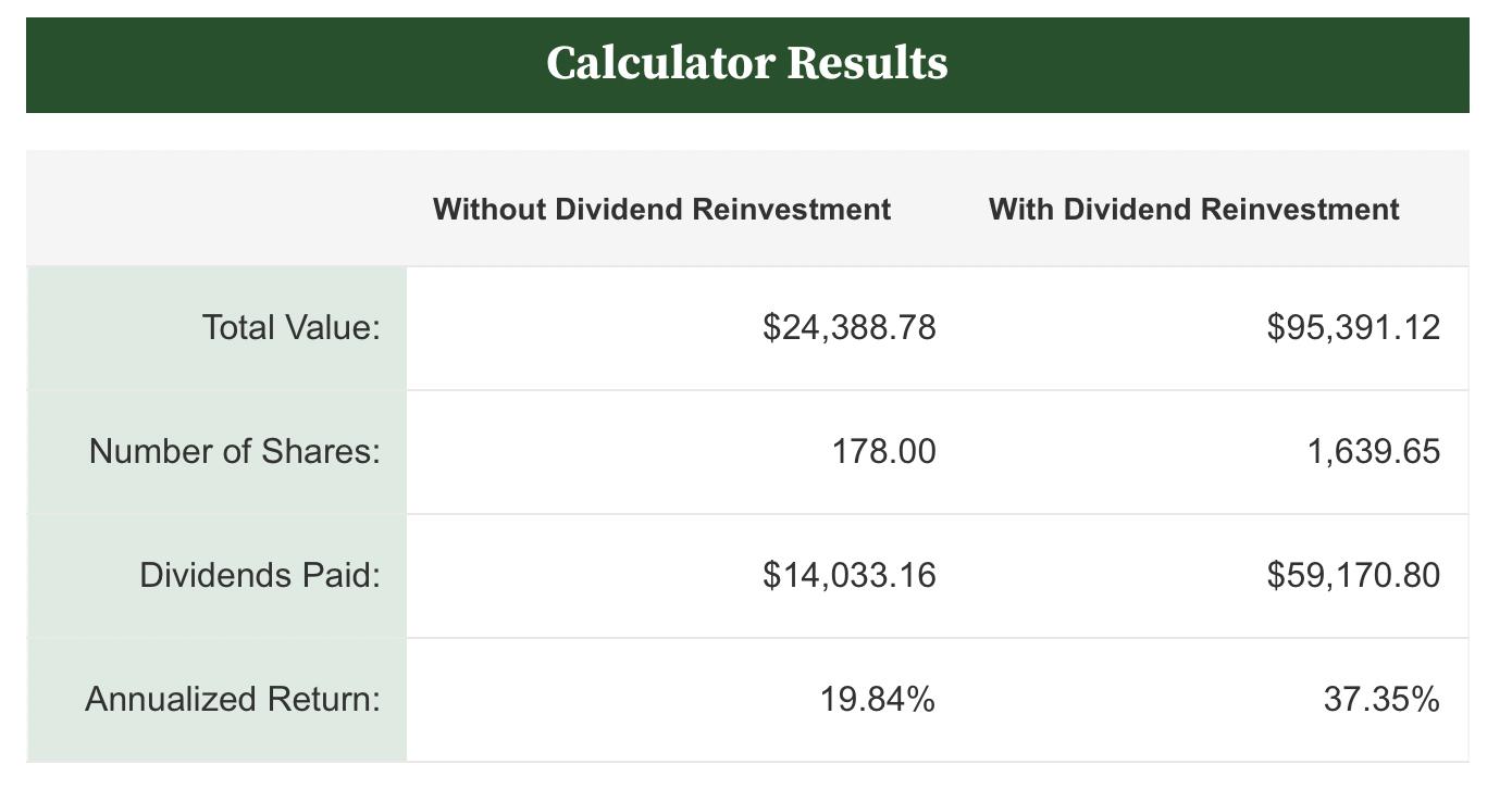 Calculator Results