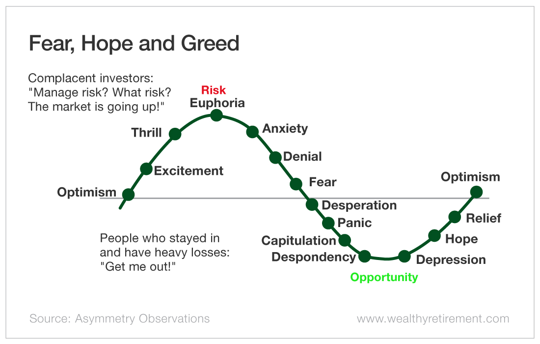 Chart - Fear, Hope and Greed