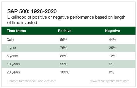 S&P 500: 1926-2020 width=