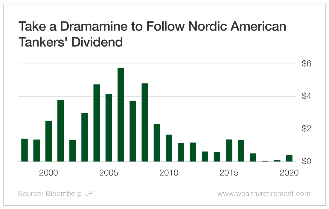 Take a Dramamine to Follow Nordic American Tankers' Dividend