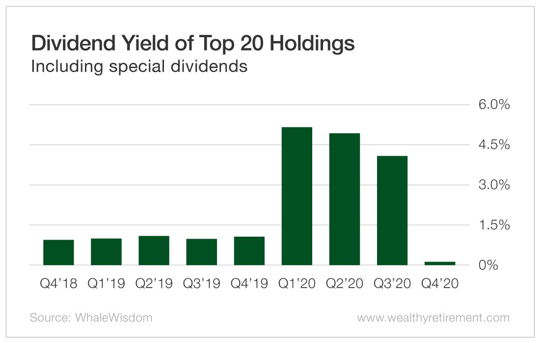 Dividend Yield of Top 20 Holdings