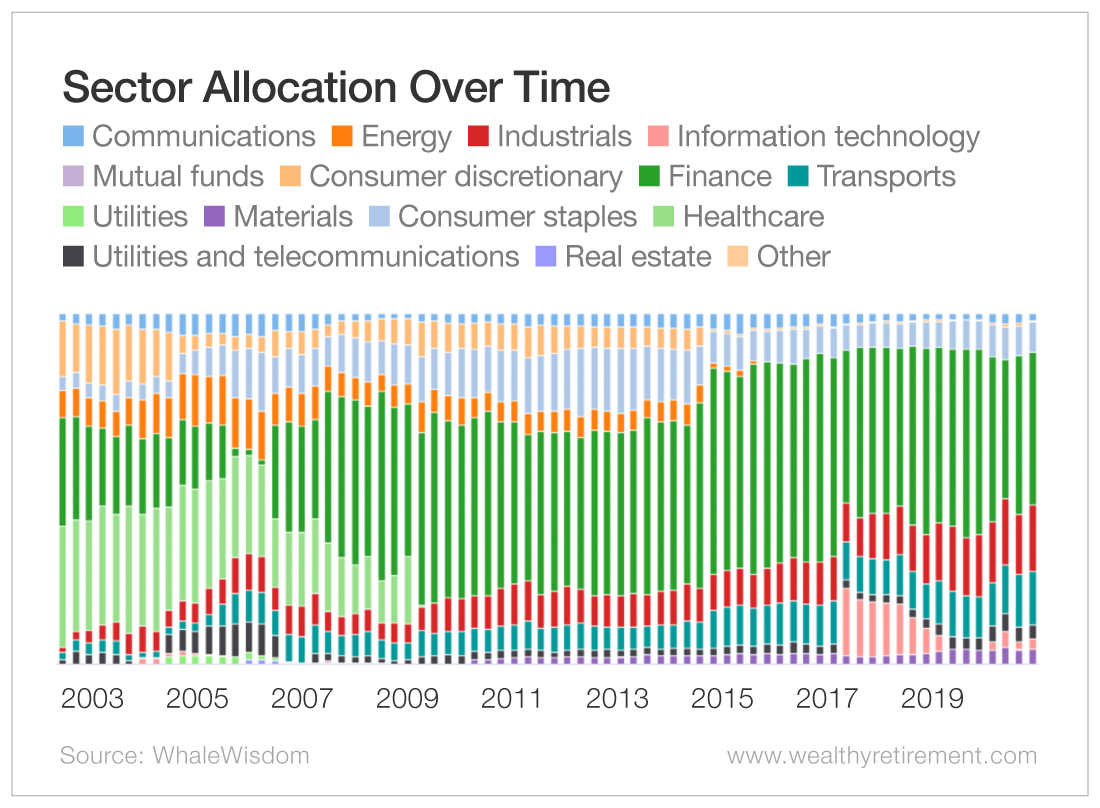 Sector Allocation Over Time