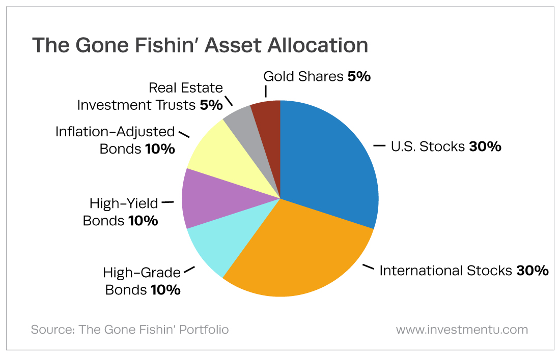 60-40 Rule - The Gone Fishin' Asset Allocation