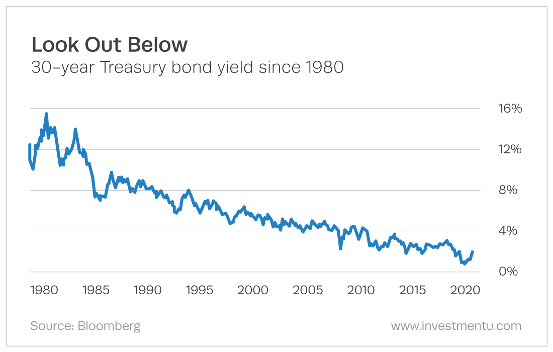 60-40 Rule - 30-year Treasury Bond Yield