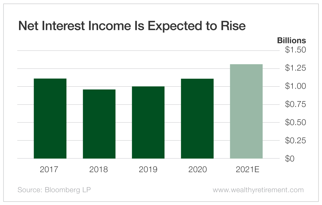 Net Interest Income Is Expected to Rise