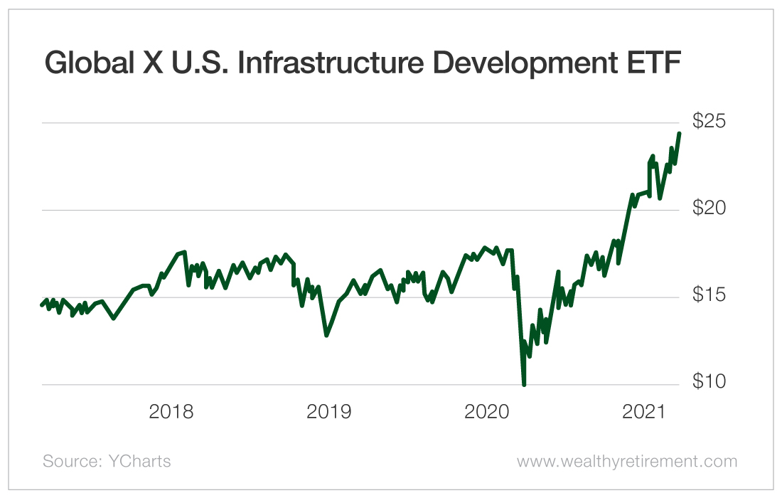 Global X U.S. Infrastructure Development ETF