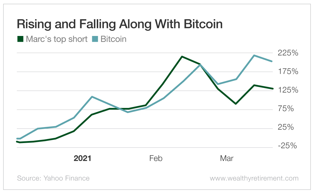 Rising and Falling Along With Bitcoin