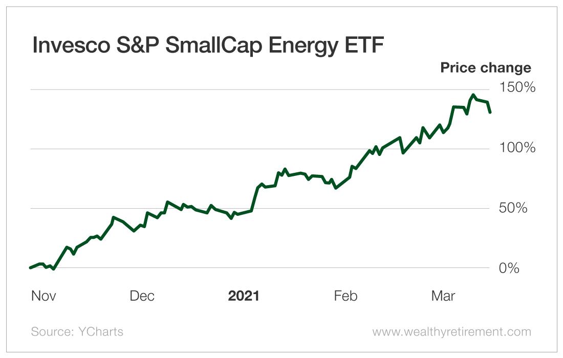 Invesco S&P SmallCap Energy ETF