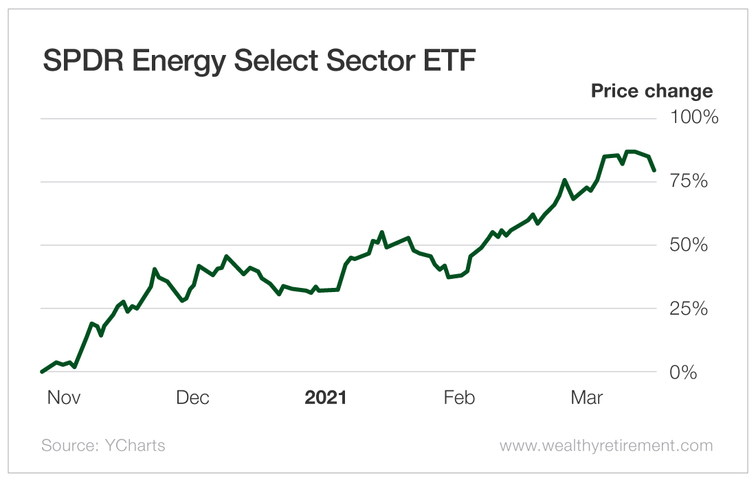 SPDR Energy Select Sector ETF