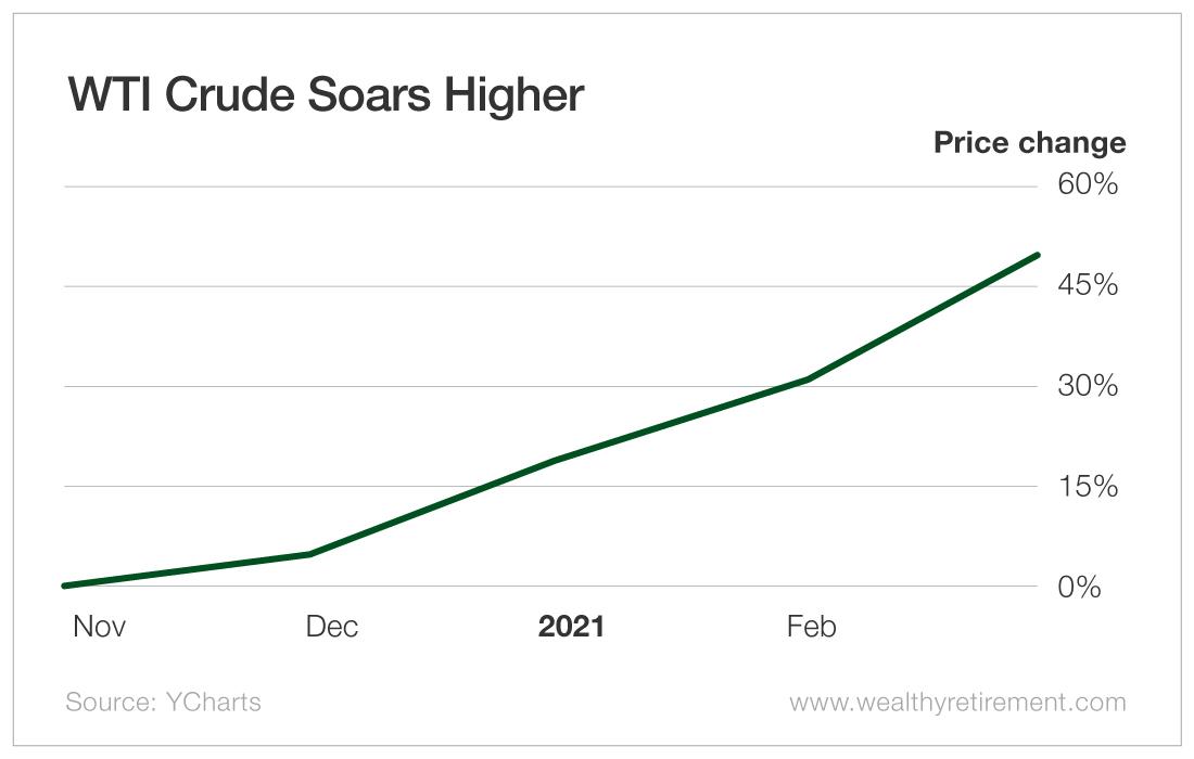 WTI Crude Soars Higher