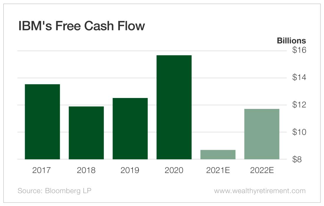 IBM's Free Cash Flow