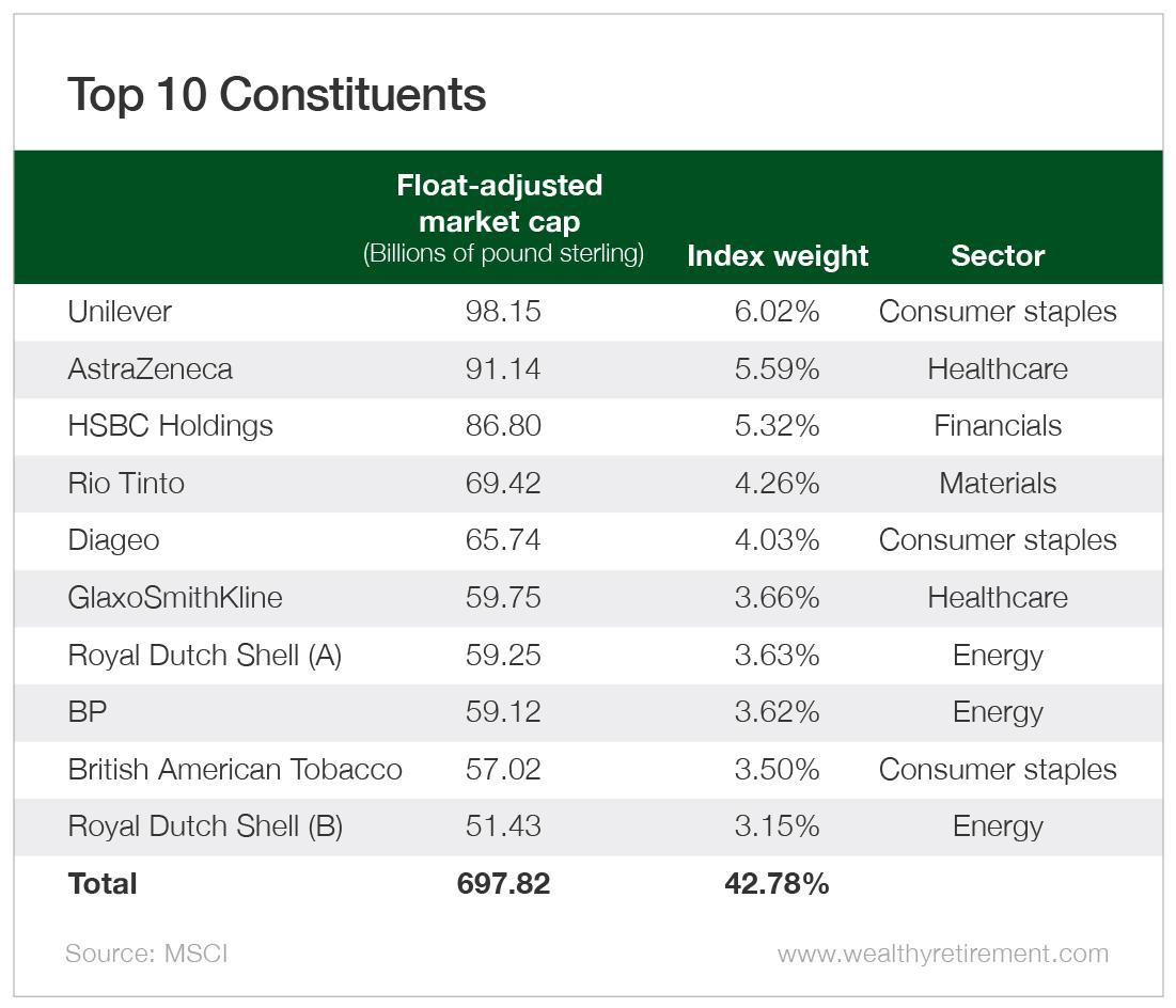 Top 10 Constituents