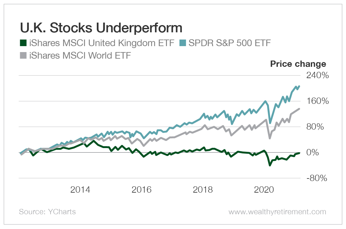 U.K. Stocks Underperform
