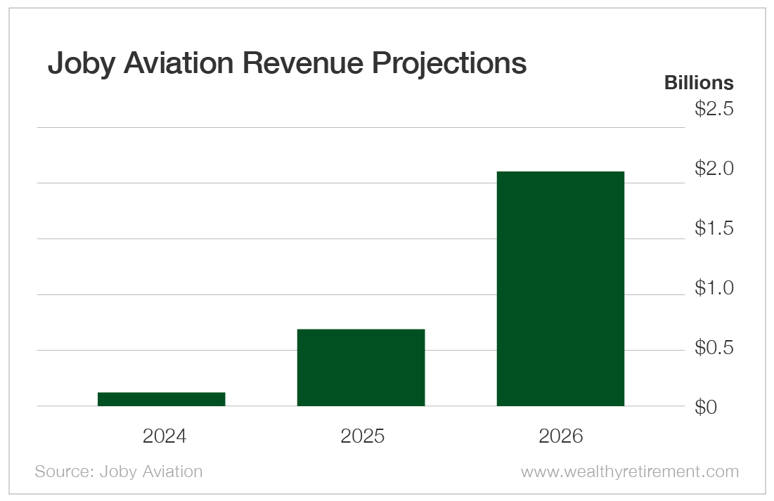 Joby Aviation Revenue Projections