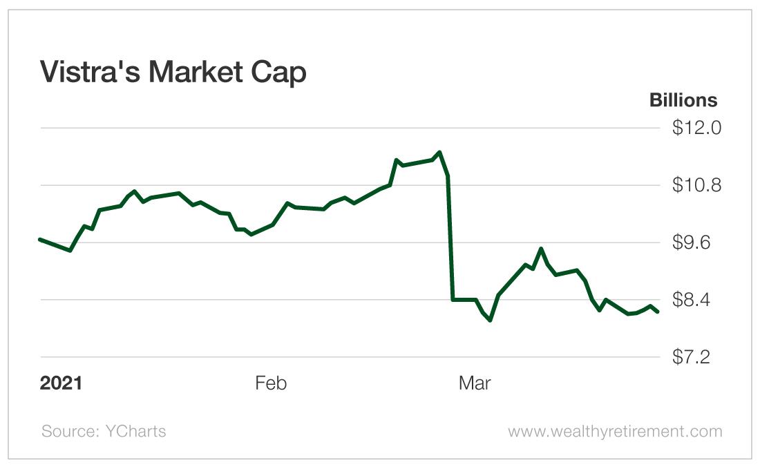 Vistra's Market Cap