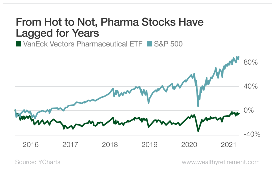 From Hot to Not, Pharma Stocks Have Lagged For Years