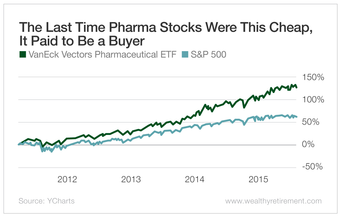 The Last Time Pharma Stocks Were This Cheap, It Paid to Be a Buyer