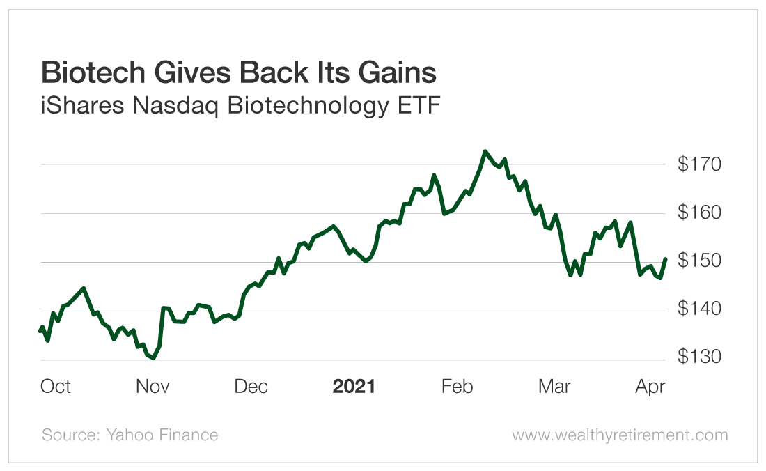 Biotech Gives back Its Gains