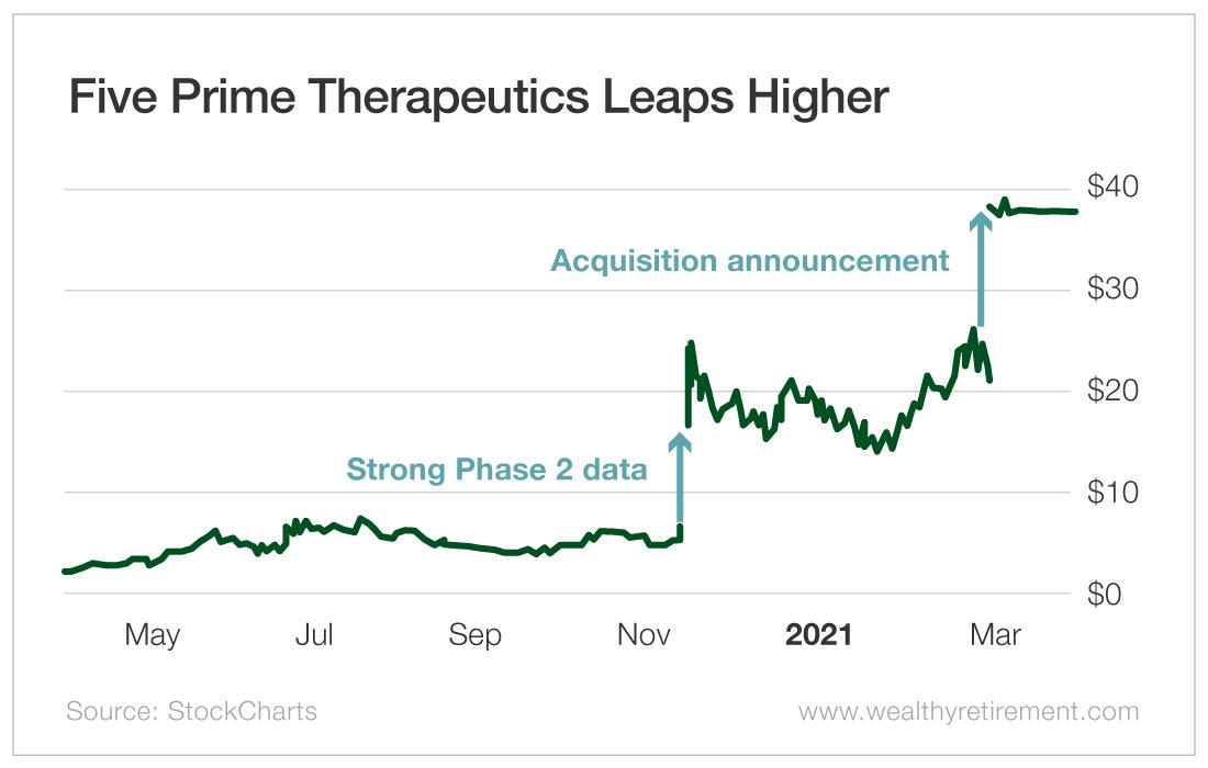 Five Prime Therapeutics Leaps Higher