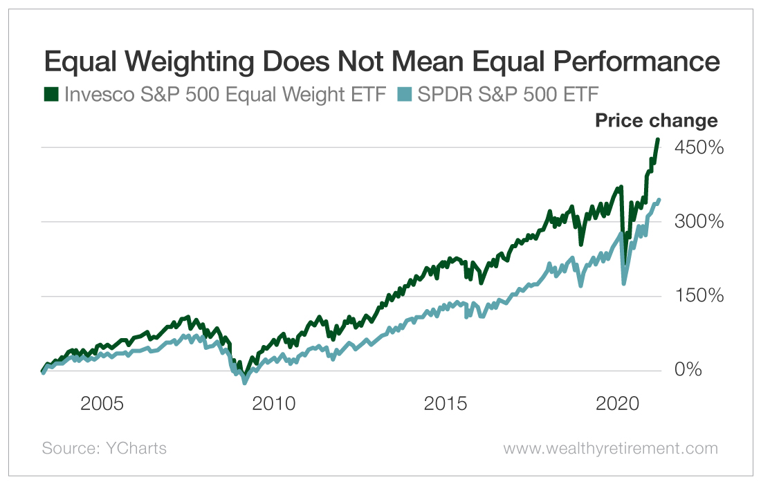 Equal Weighting Does Not Mean Equal Performance
