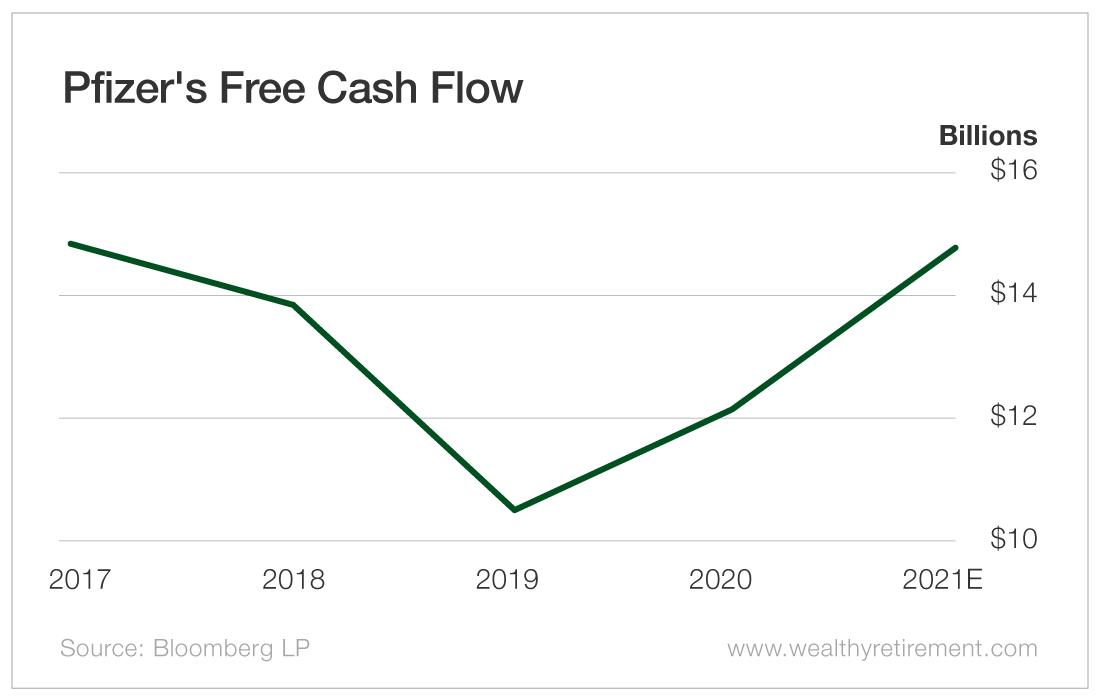 Pfizer's Free Cash Flow