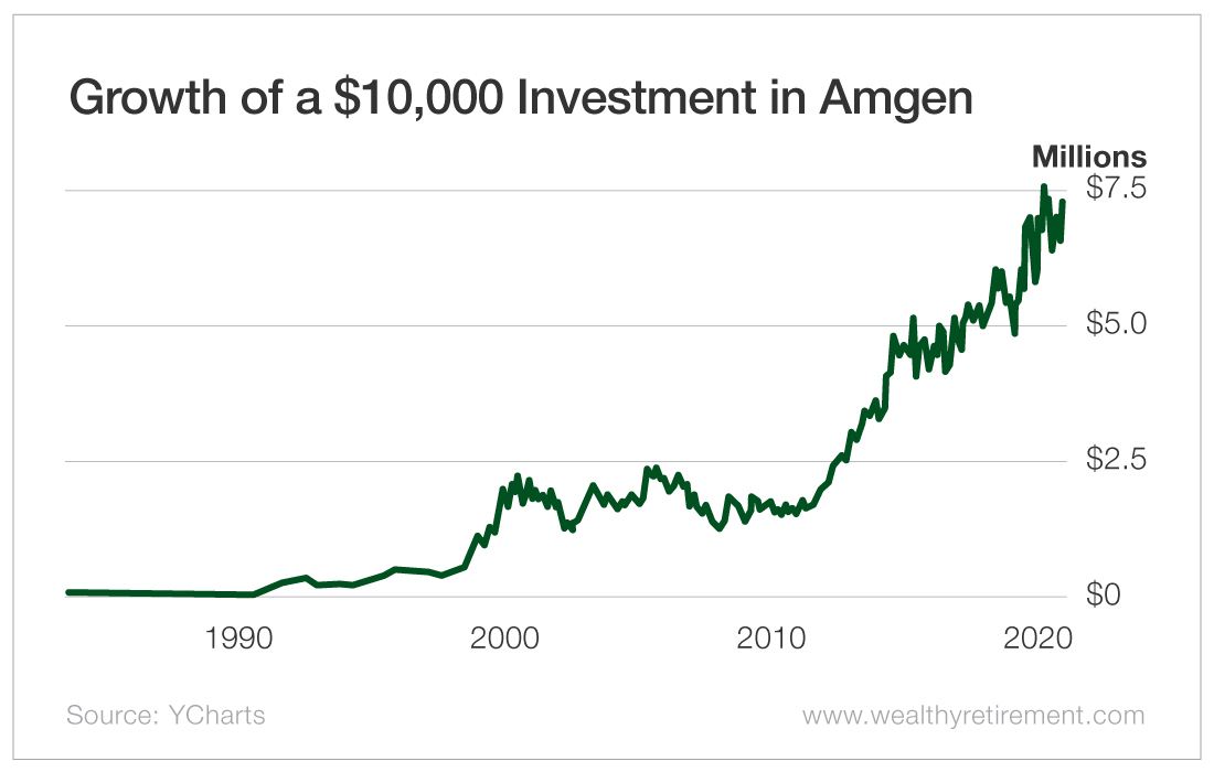 Growth of a $10,000 Investment in Amgen