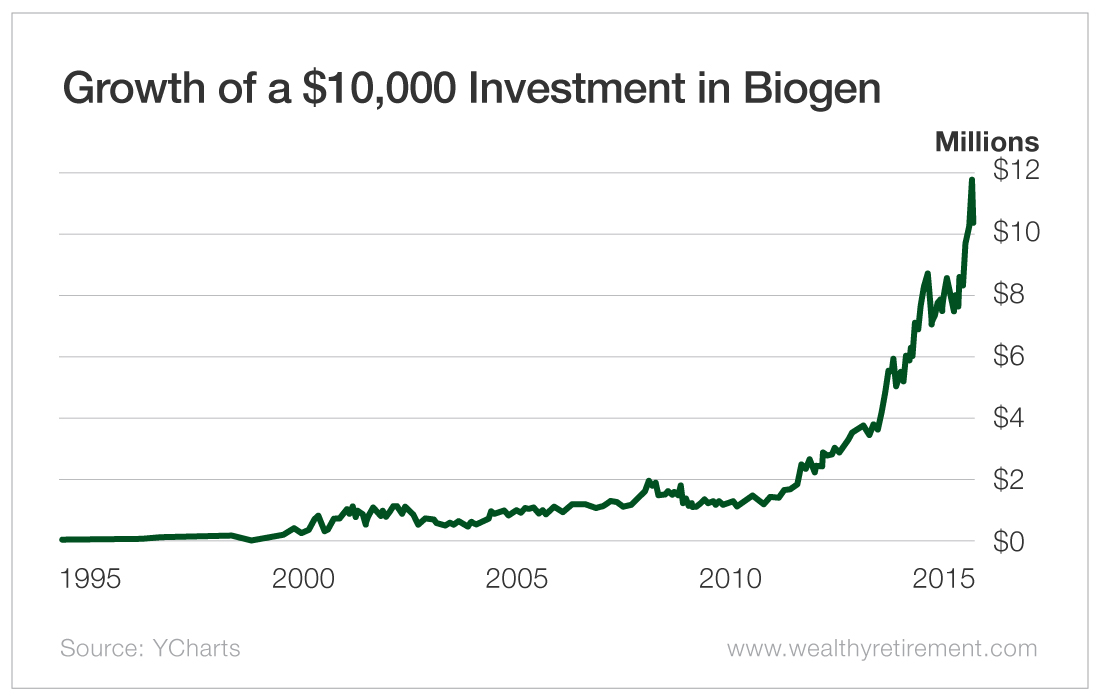 Growth of a $10,000 Investment in Biogen