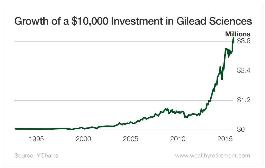Growth of a $10,000 Investment in Gilead Sciences