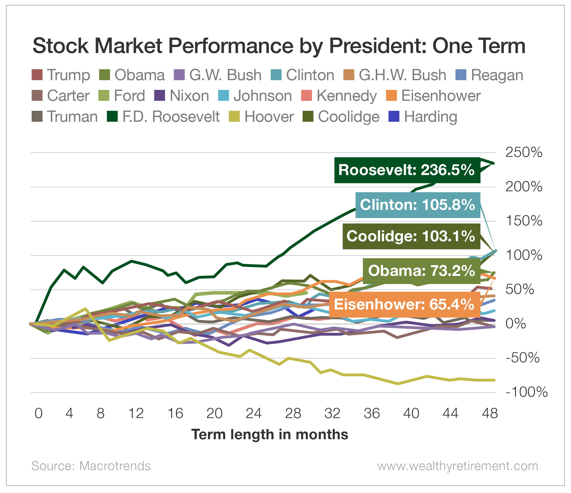 Stock Market Performance by President: One Term