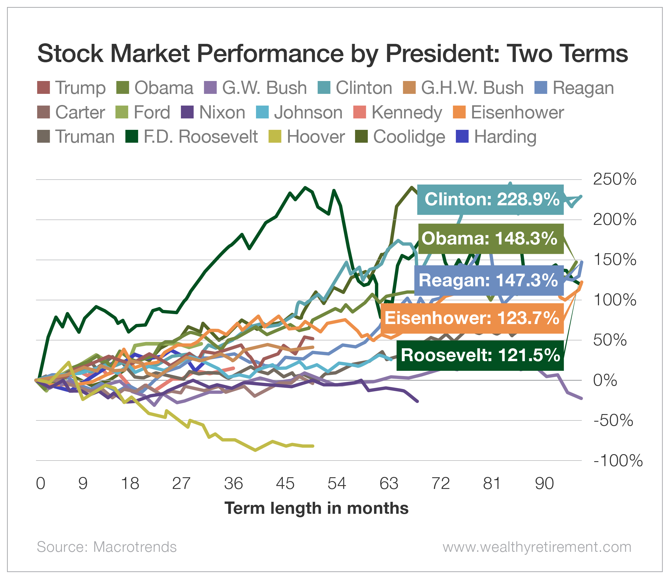 Stock Market Performance by President: Two Terms