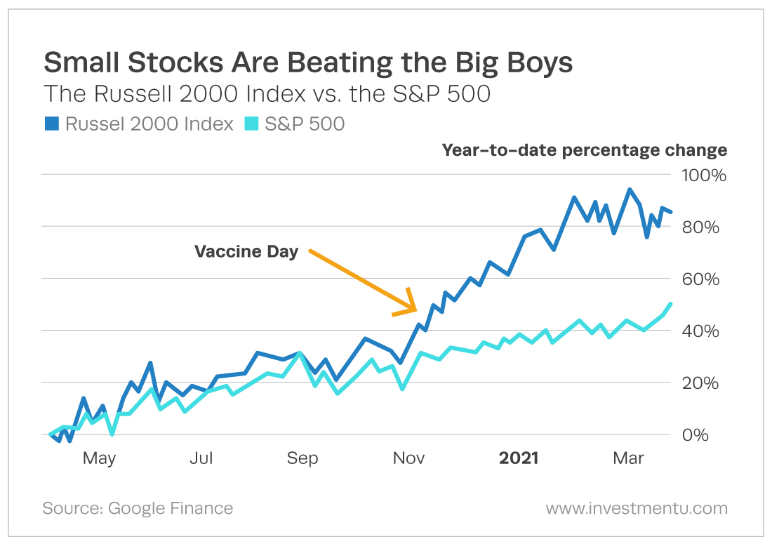 Small Stocks Are Beating the Big Boys