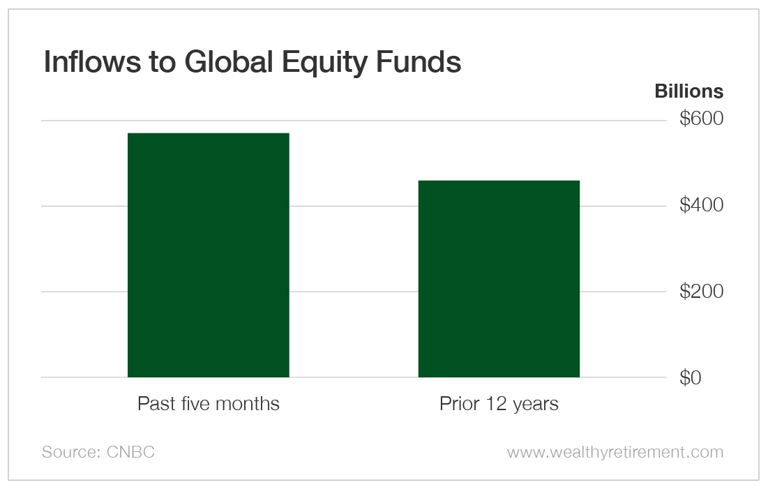Inflows to Global Equity Funds