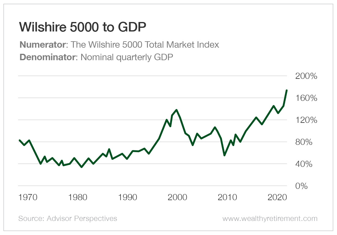 Wilshire 5000 to GDP