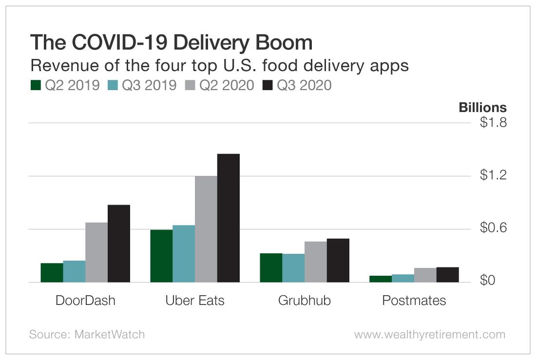 The COVID-19 Delivery Boom