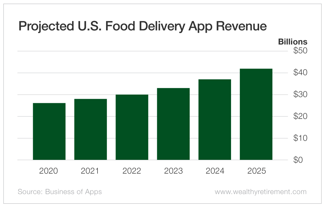 Projected U.S. Food Delivery App Revenue
