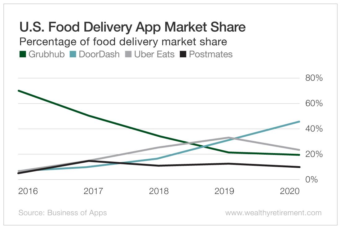 U.S. Food Delivery App Market Share