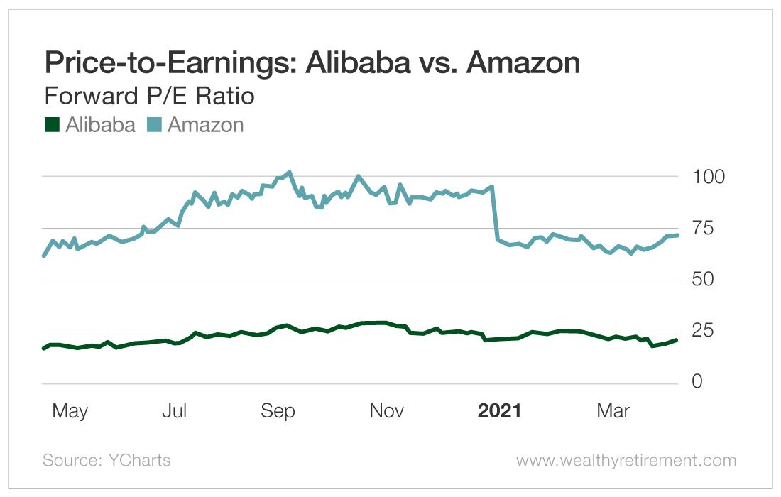 Price-to-Earnings: Alibaba vs. Amazon