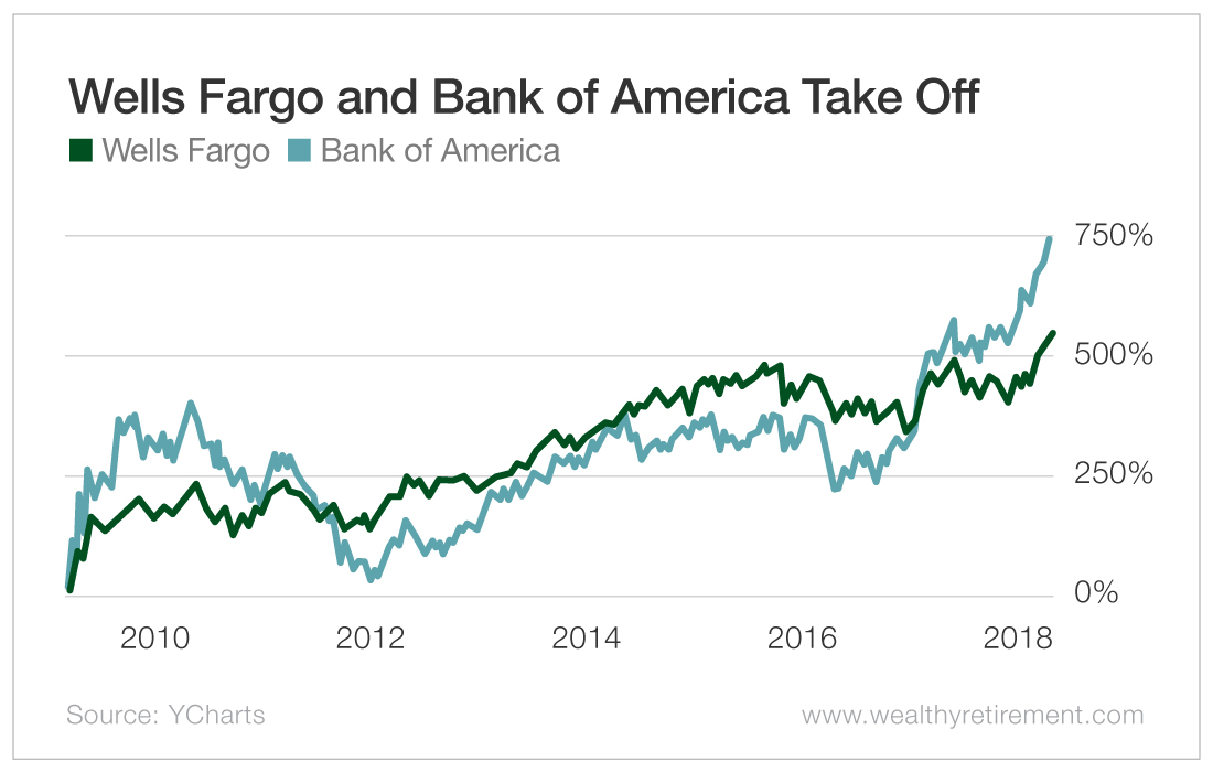 Wells Fargo and Bank of America Take Off