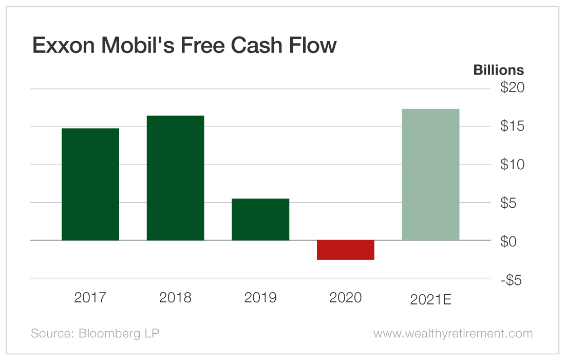 Exxon Mobil's Free Cash Flow