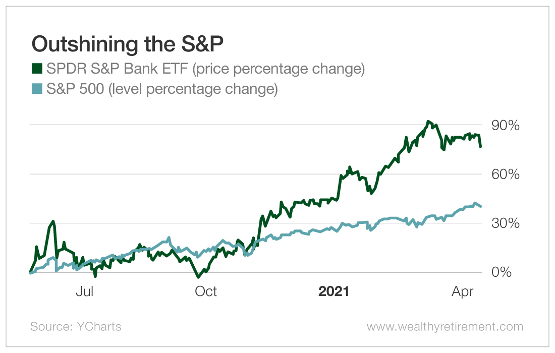 Outshining the S&P