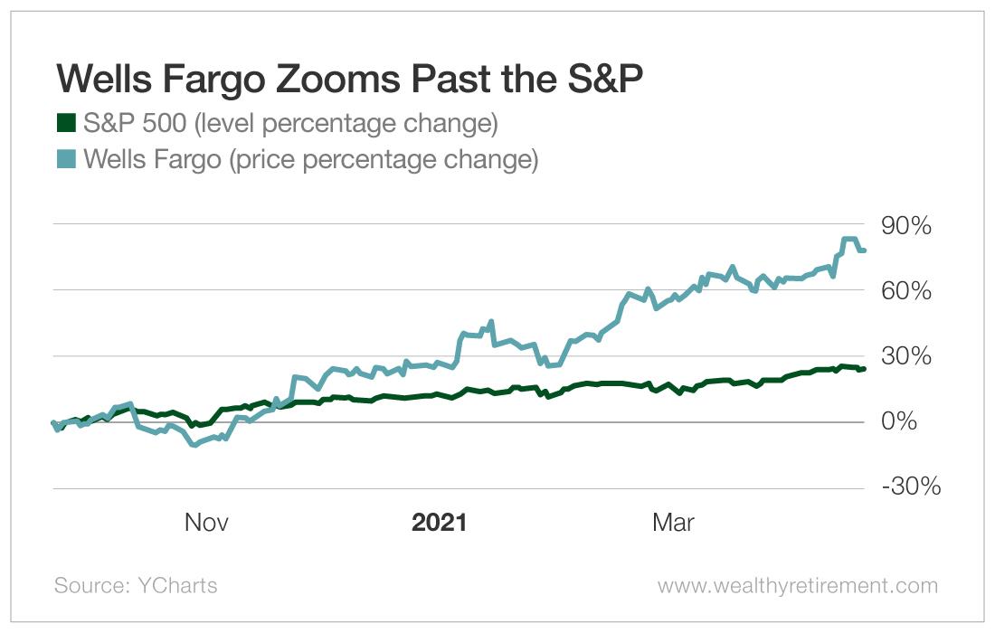 Wells Fargo Zooms Past the S&P