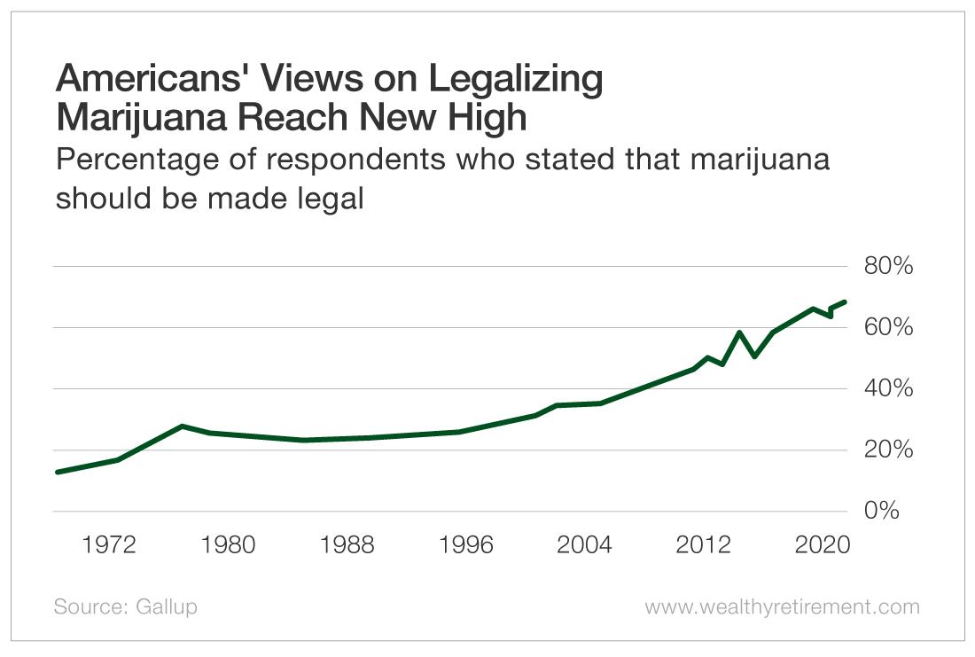 American's Views on Legalizing Marijuana Reach New High
