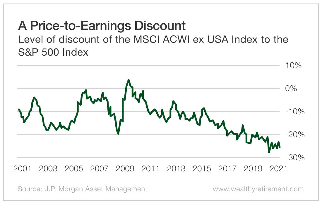 A Price-to-Earnings Discount
