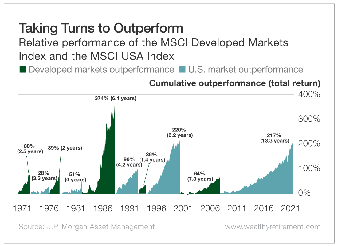 Taking Turns to Outperform