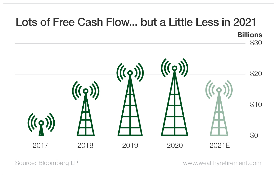 Lots of Free Cash Flow... but a Little Less in 2021